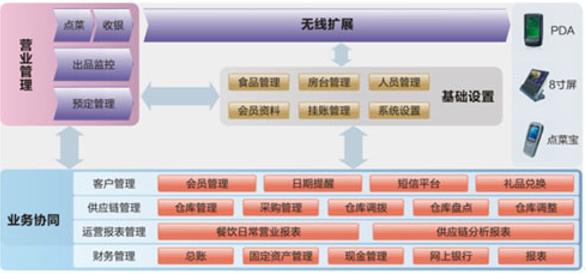 酒楼组织结构图