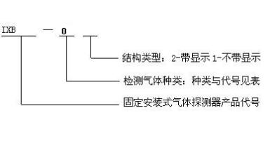 示例:ixb-01 表示为可燃气体检测报警器(点型可燃气体探测器).