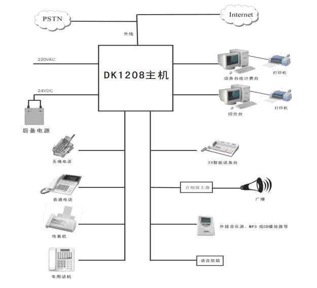 集團電話系統圖.jpg