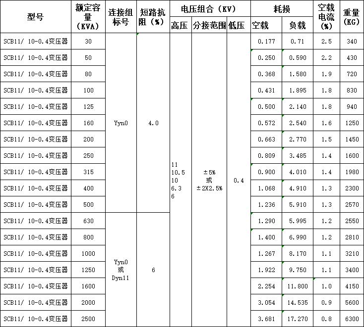 SCB11干变参数.png