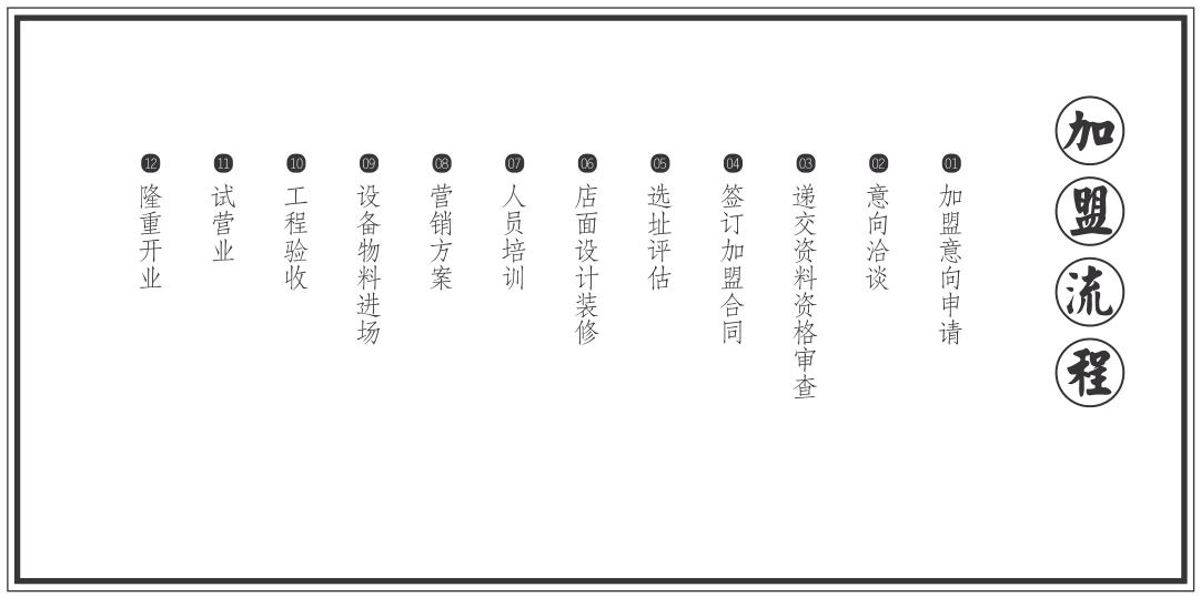 加盟流程.png