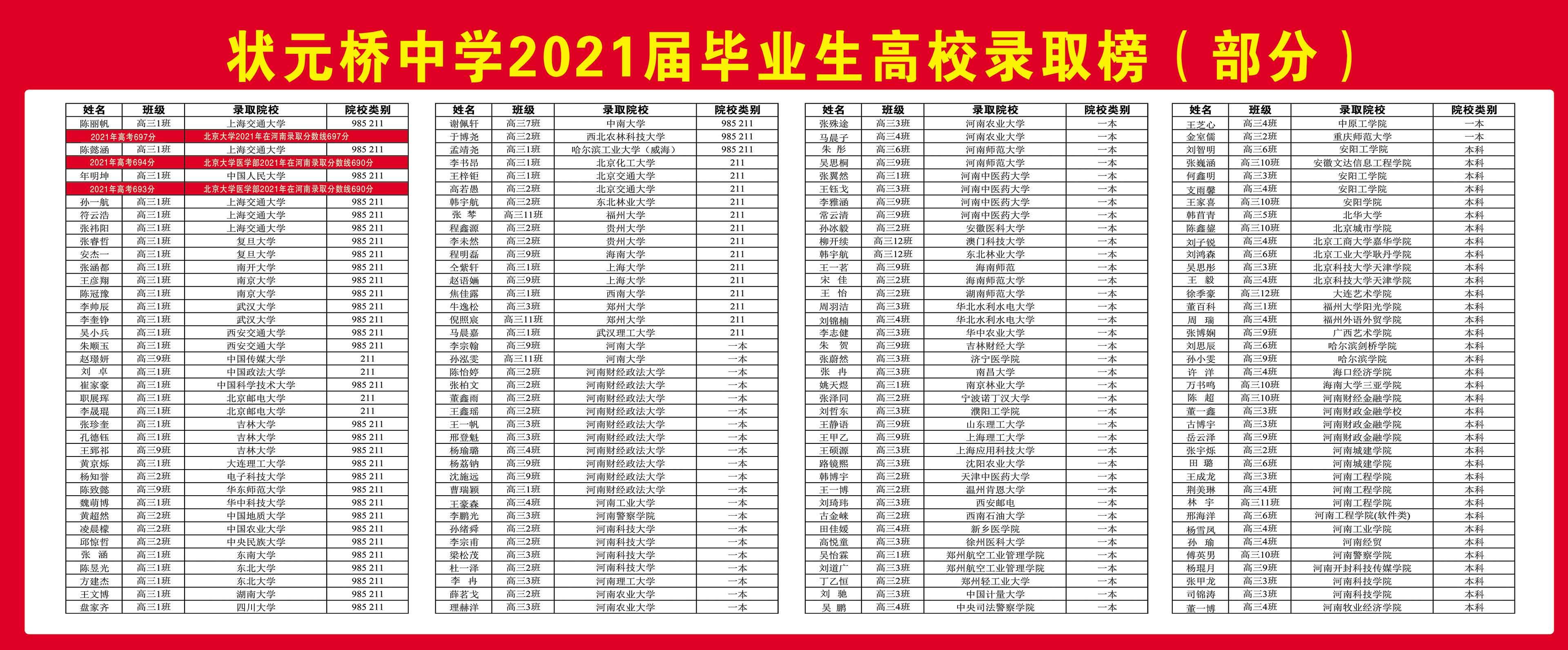 2021高校录取榜(部分)1.jpg