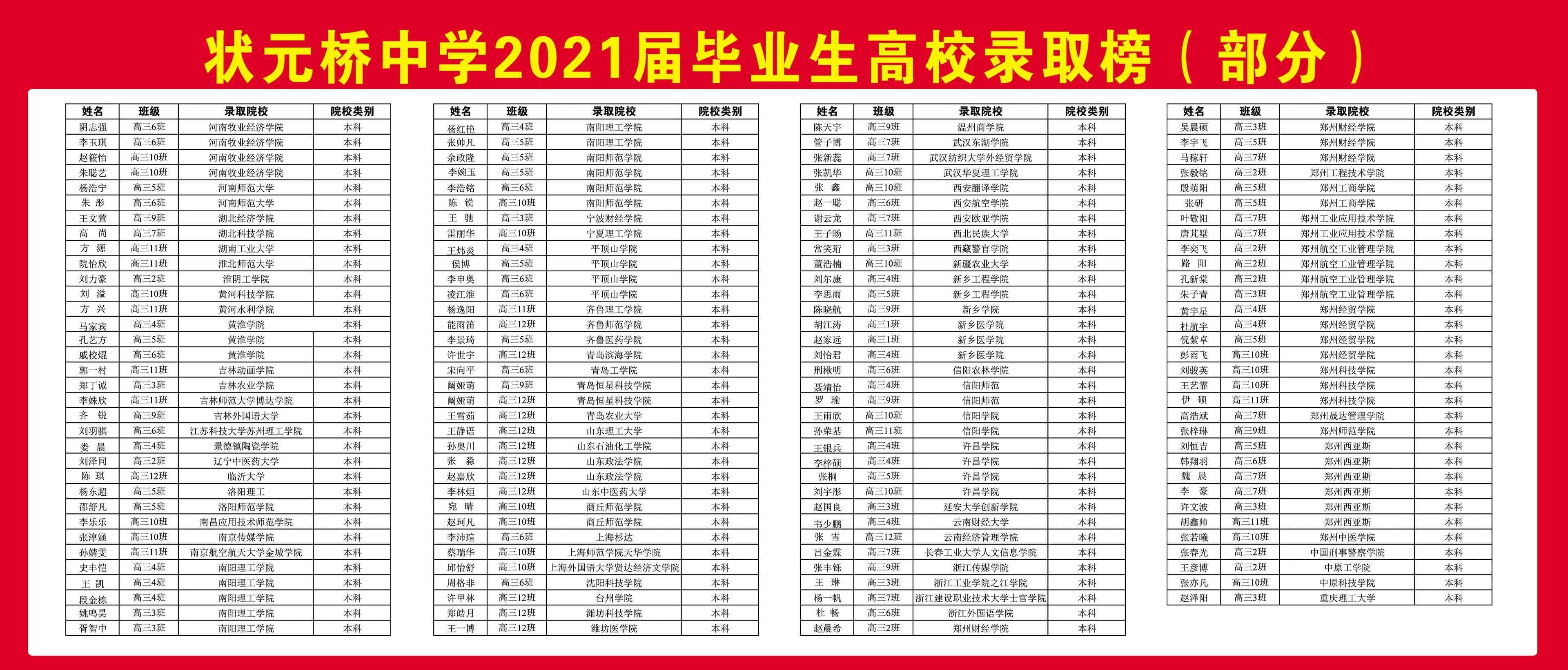2021高校录取榜(部分)2.jpg